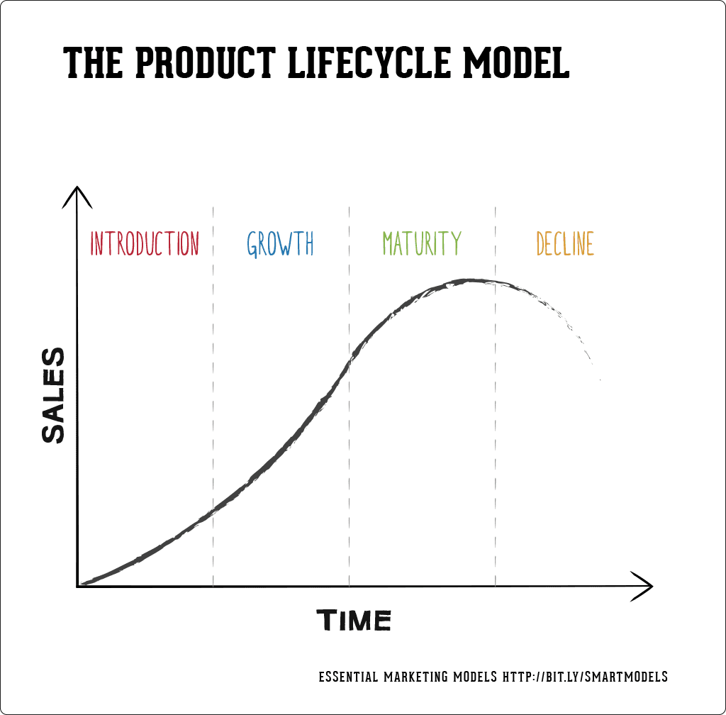 Product-Creation-Lifecycle